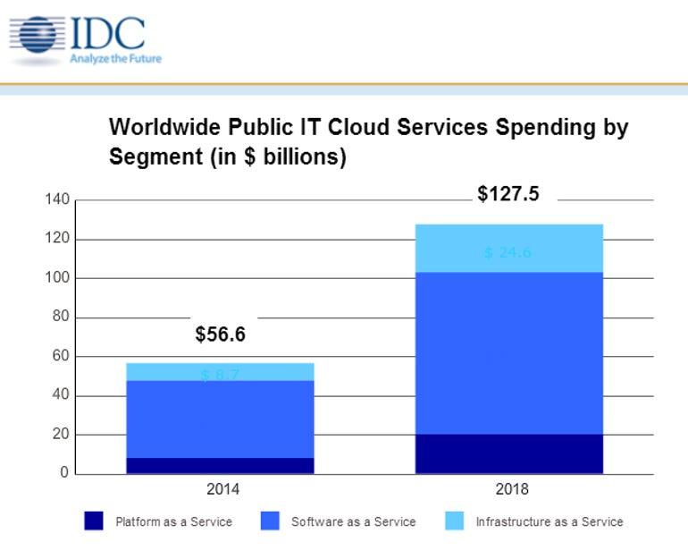 idccloud spending
