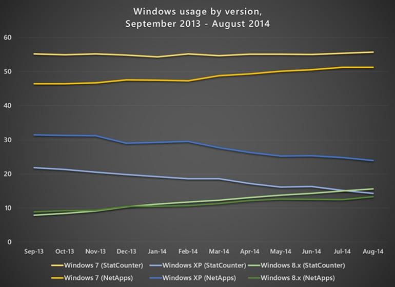 worldwide-os-usage-August-2014