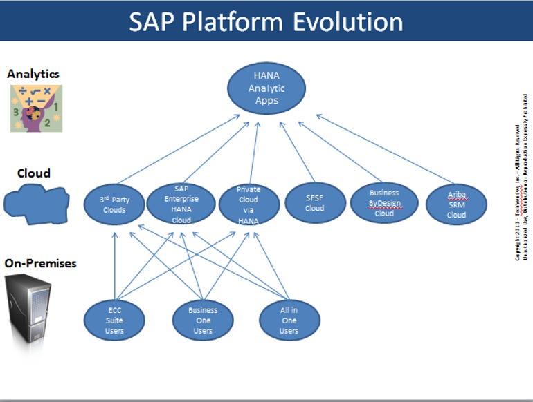 SAP 2013 Sapphire 3