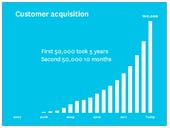 Xero's customers drag accountants to modern technology