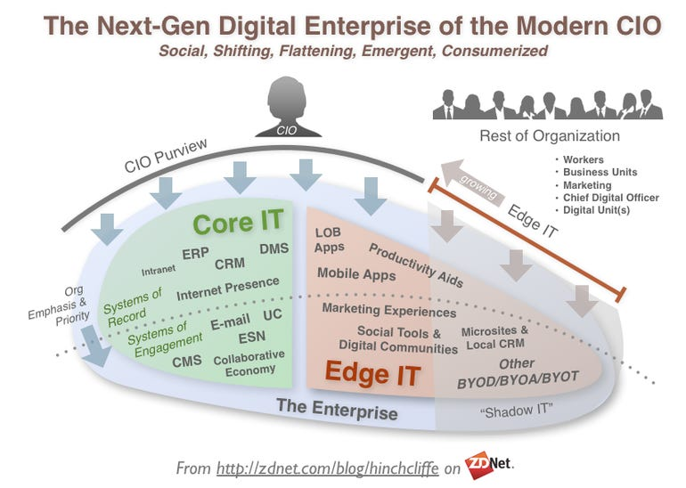 The New CIO Mandate: The Next-Gen Digital Enterprise of the Modern CIO - Social, Shifting, Flattening, Emergent, Consumerized