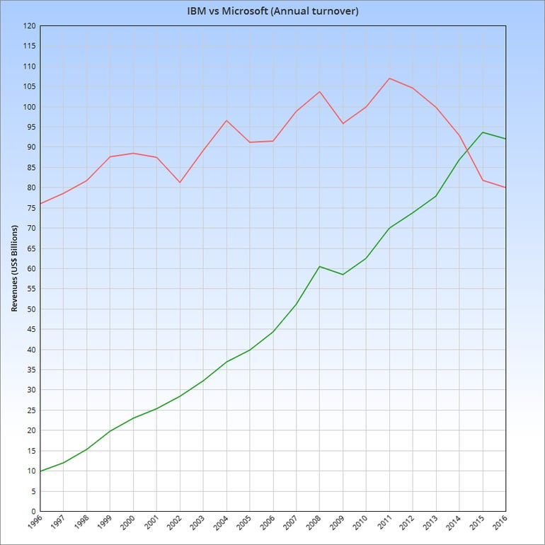 Graph showing IBM and Microsoft annual revenues