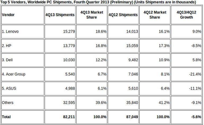 IDC PC Shipments 4th QTR 2013