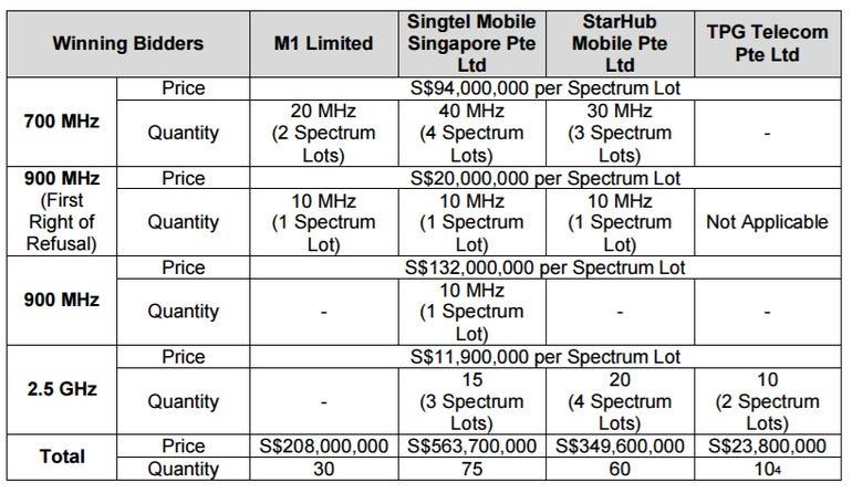singapore-spectrum-auction.png