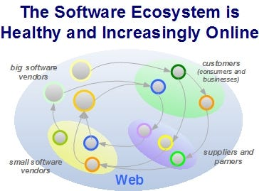 The Web 2.0-Style Software Ecosystem