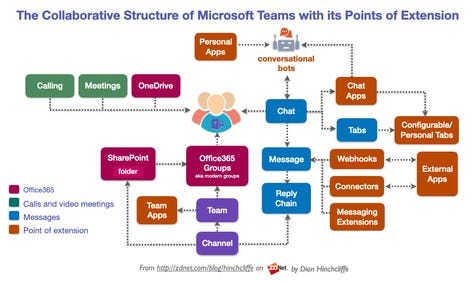 the-collaborative-structure-of-microsoft-teams-with-its-points-of-extension.png