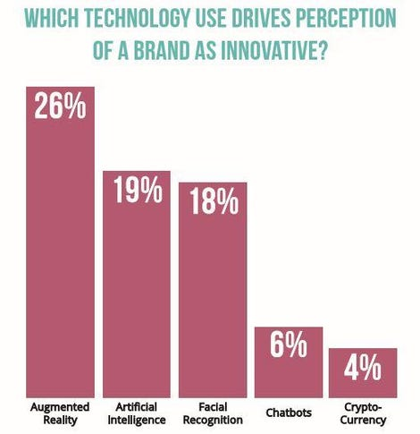 One in 5 Americans will recommend a brand that uses emerging tech zdnet
