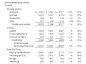 HP's Q4 tops estimates, but mixed bag