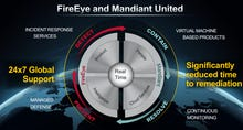 FireEye acquires Mandiant for $1 billion; broadens security footprint