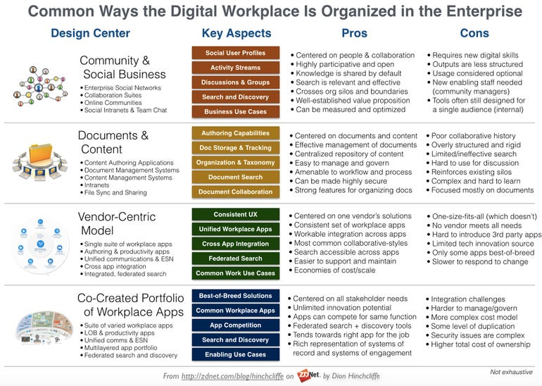 The Organizing Principles of the Digital Workplace: Community and Social Business, Document and Content, Vendor-Centric, Co-Created Portfolio