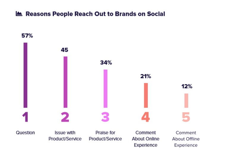 Consumers more interested in social hashtags over brand handles ZDNet