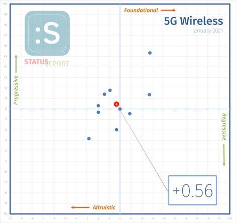 210124-5g-wireless-i-score.png