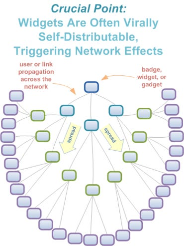 Widgets Adoption Driven by Network Effects