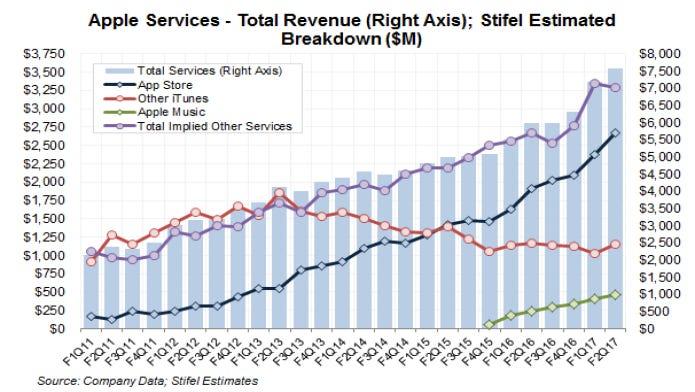 apple-services-model-stifel.png
