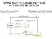 Nvidia's $40 billion Arm bet all about data centers, edge computing, AI