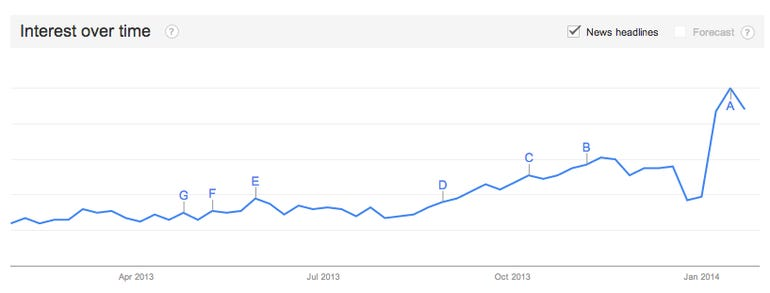 Google Trends for Internet of Things