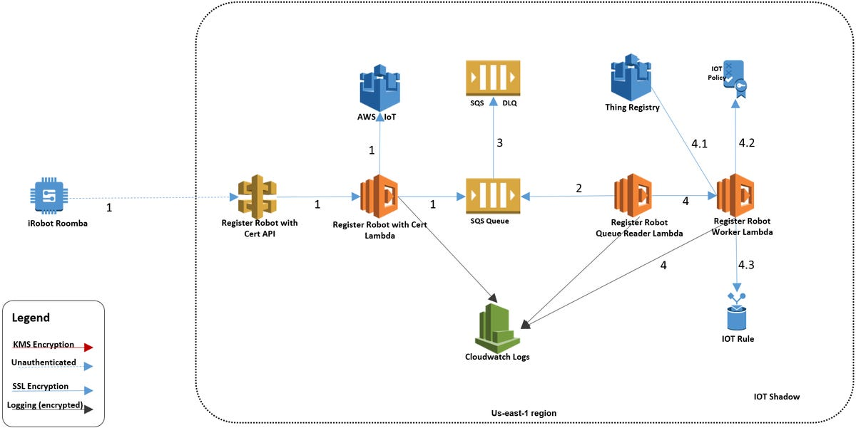 aws-roomba-architecture.png