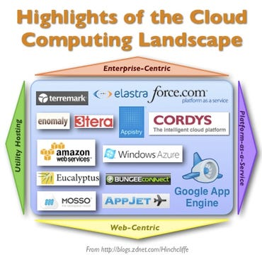Highlights of the Cloud Computing Product and Vendor Landscape as of February 2009