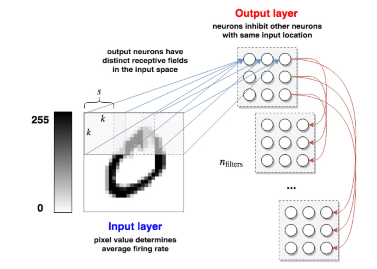 siegelmann-darpa-2019-a-learning-method-for-spiking-neural-nets.png