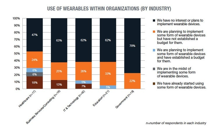 TPR use of wearables
