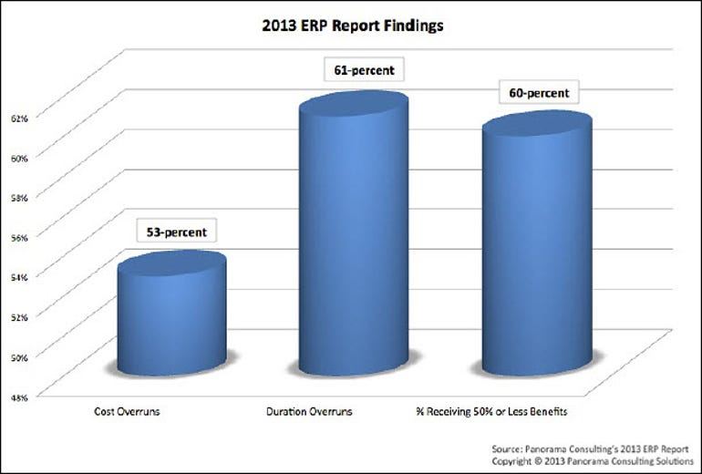 ERP cost time benefit summary