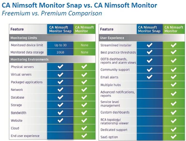 CA Nimsoft Monitor Snap vs