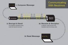 How Neutrino communications works. (Image courtesy of University of Rochester)