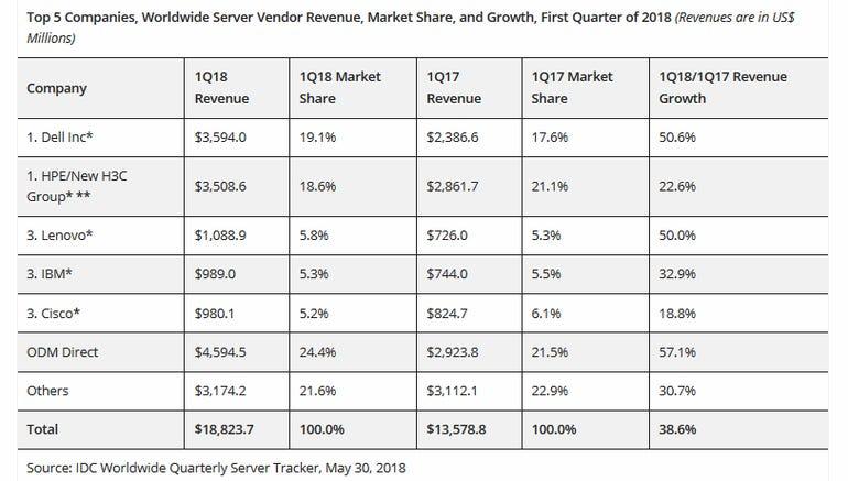Worldwide server shipment units