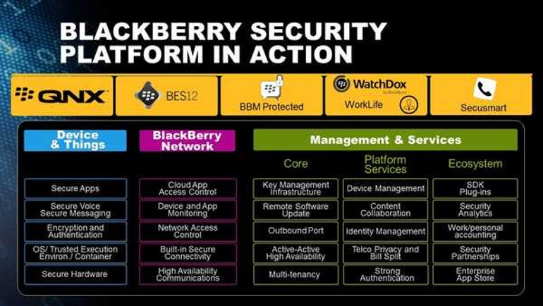 BlackBerry Security Platform