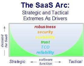 The Saas Arc