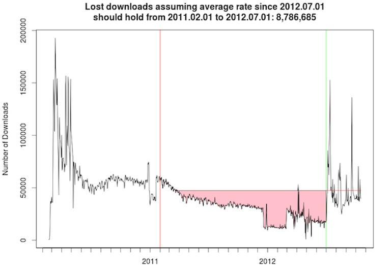 ff-lostdownloads