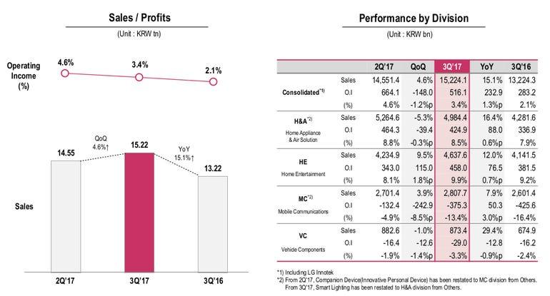 lg-3q-2017-earnings.png
