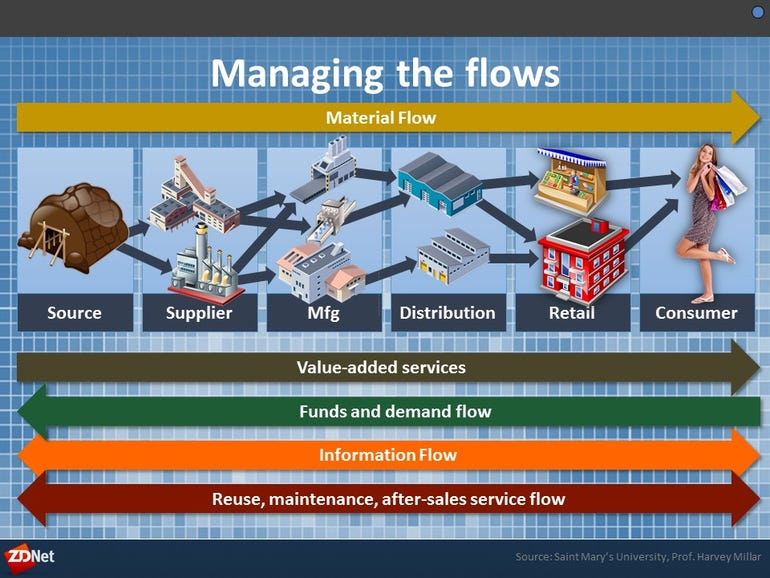 Managing the flows