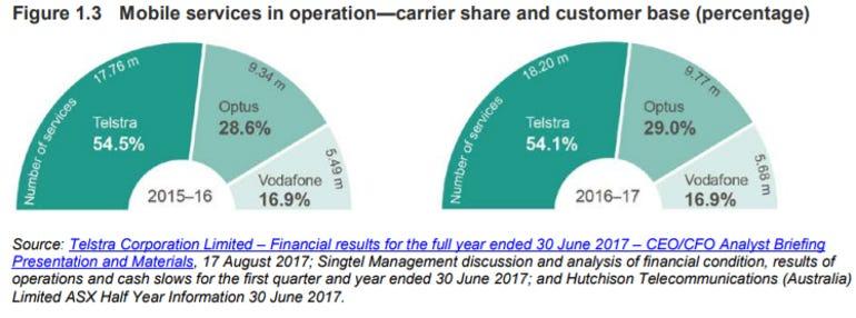 australia-mobile-carrier-share.png