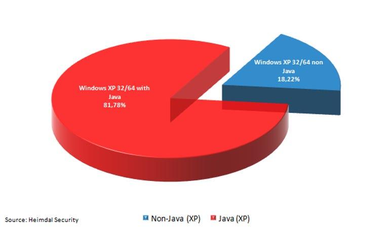 Java.WinXP.Data.Heimdal
