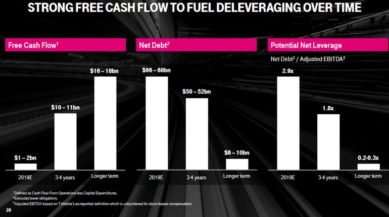 t-mobile-and-sprint-leverage-model.png