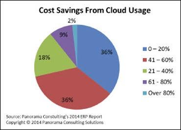 cloud ERP cost savings