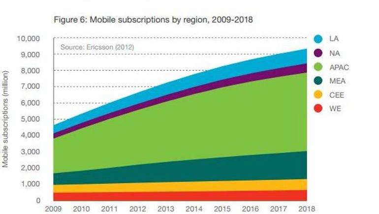 mobile tech asia