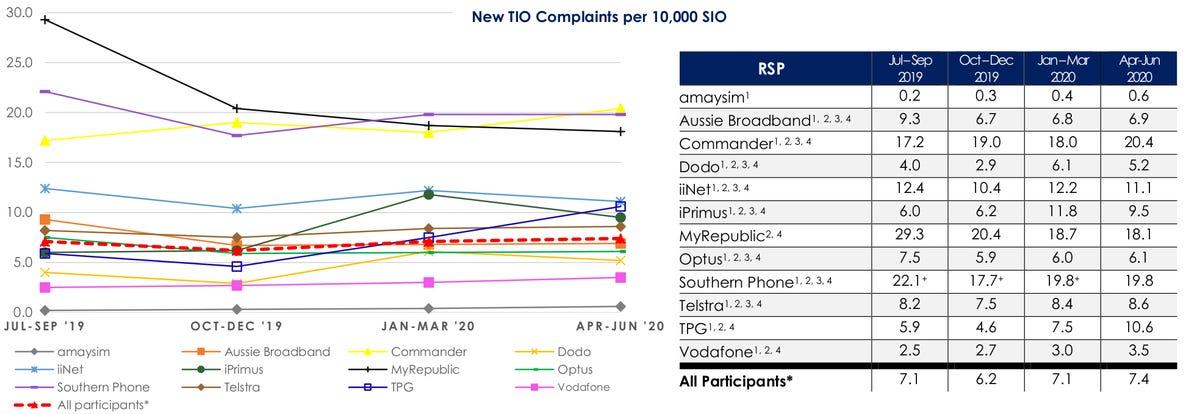 complaints-context-apr-jun-2020.png