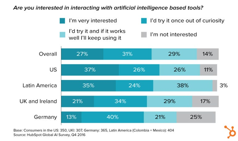 63 percent of people do not realize they're using AI according to new research ZDNet