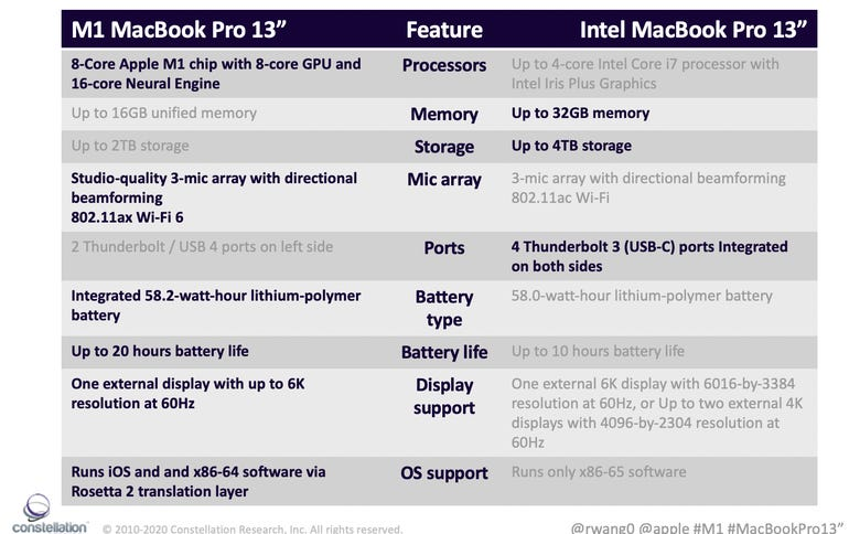 Head to head: Intel-based vs M1 Apple SOC-based MacBook Pro 13