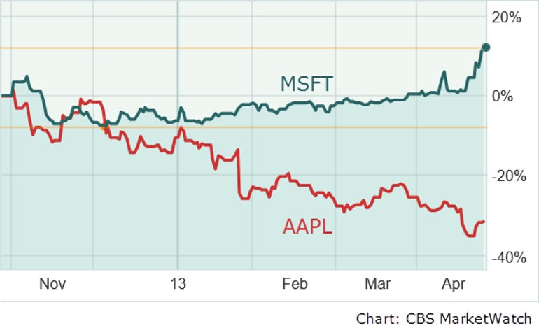 MSFT-AAPL-charts-April2013