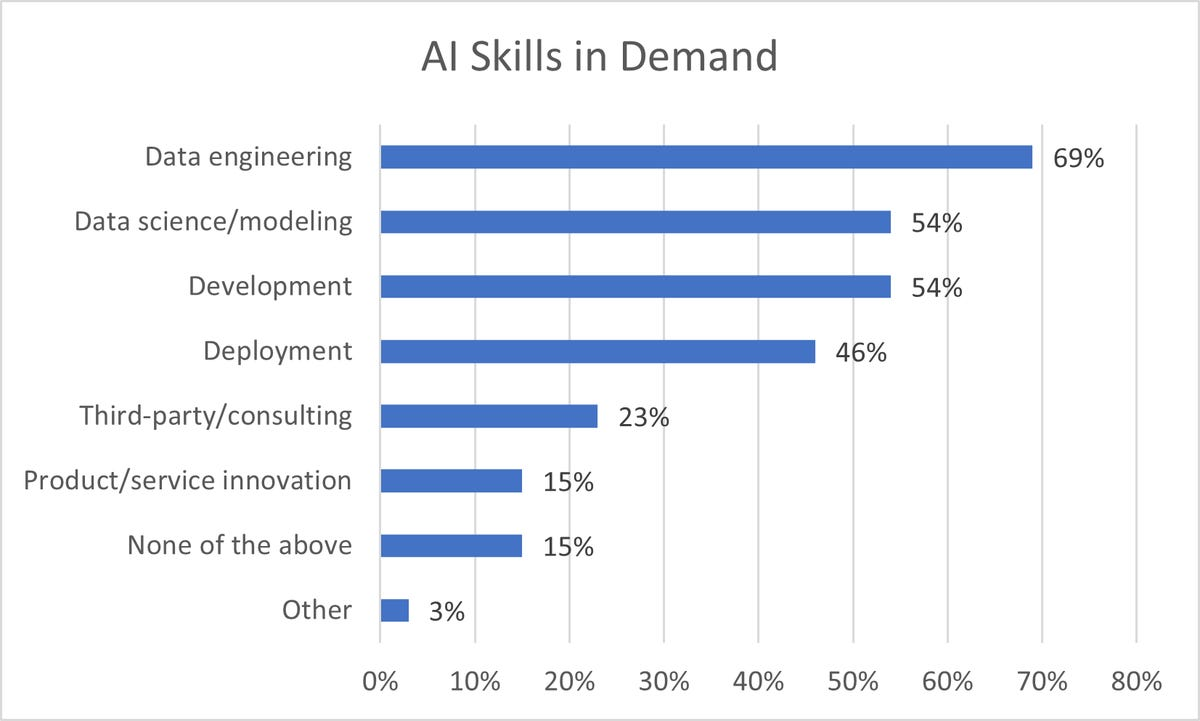 ai-skills-in-demand.png