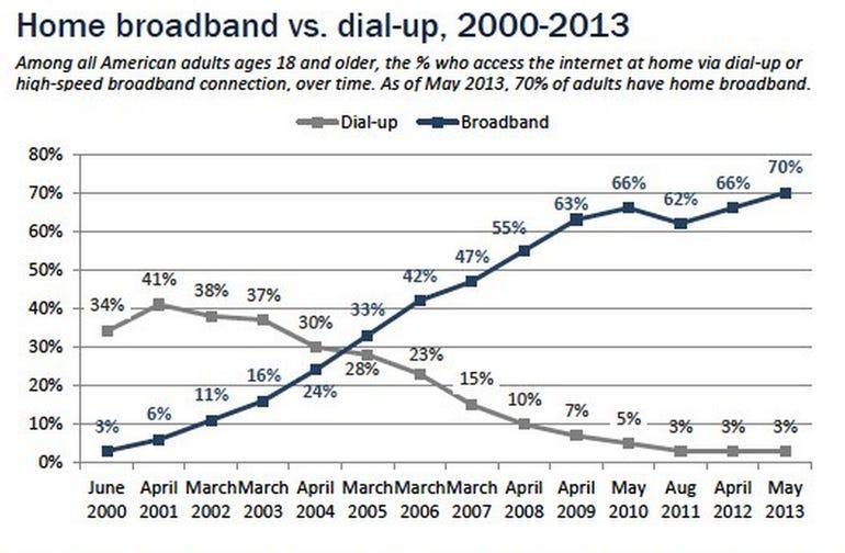 Pew Internet 2013