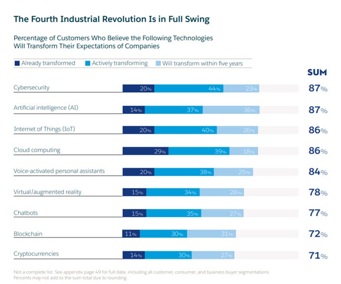 New CIO mandate defined by the Fourth Industrial Revolution
