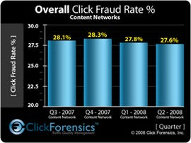 Click fraud in Q2 of 2008 more sophisticated, botnets to blame