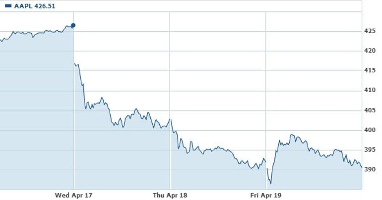 Graph of Apple's share price