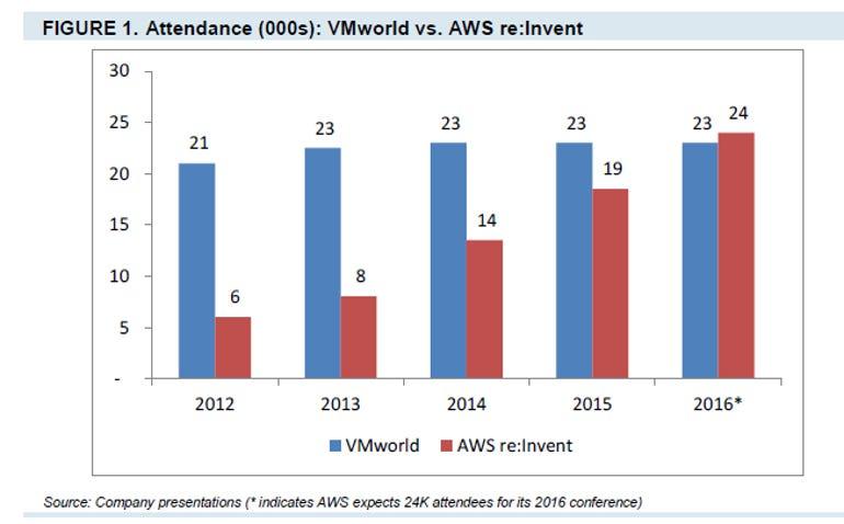 vmworld-vs-reinvent.png