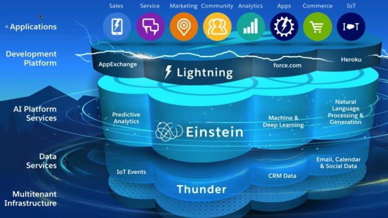 einstein-in-platform-at-salesforcde.png
