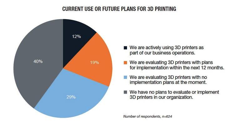 3d printing chart 1